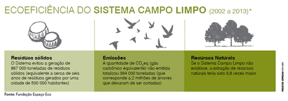ecoeficiencia-sistema-campo-limpo